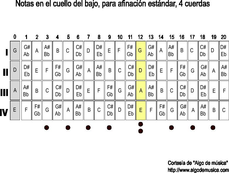 Diagrama notas bajo de 4 cuerdas 81.33 KB